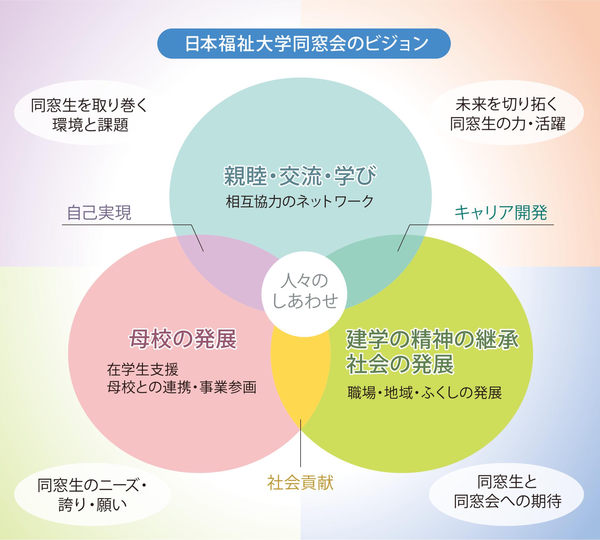 日本福祉大学同窓会のミッションとビジョン