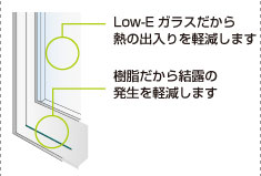 断熱窓Low-Eペアガラス