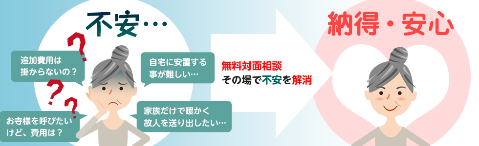 不安→納得・安心