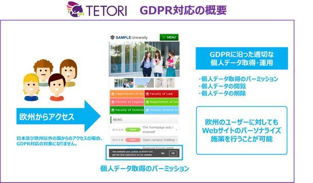 TETORIのGDPR対応イメージ図