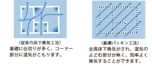 基礎パッキン工法