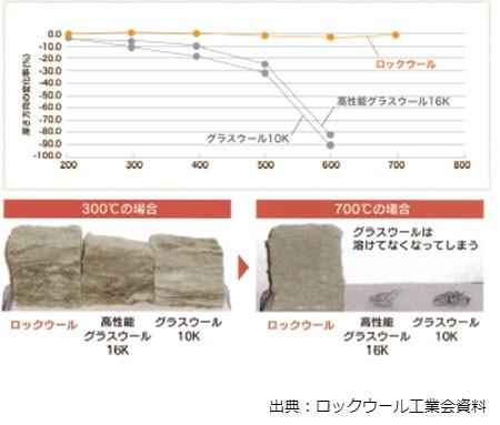 ロックウール耐熱性能比較