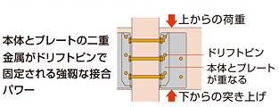 金物工法3