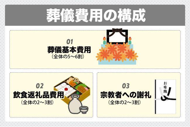 葬儀費用は10万円台から150万超まで様々